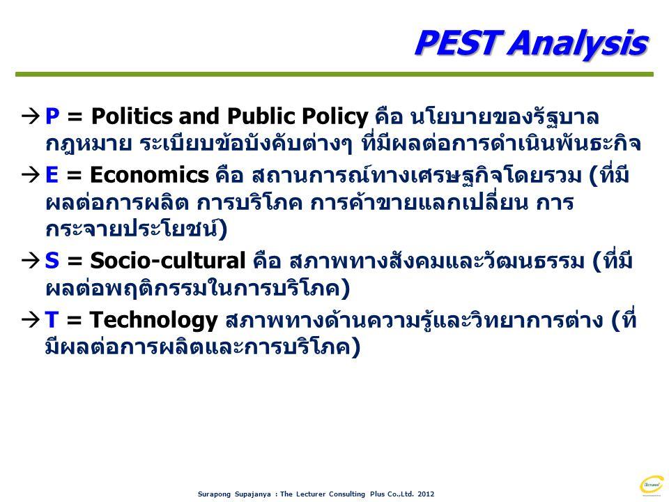 PEST Analysis P = Politics and Public Policy คือ นโยบายของรัฐบาล กฎหมาย ระเบียบข้อบังคับต่างๆ ที่มีผลต่อการดำเนินพันธะกิจ.