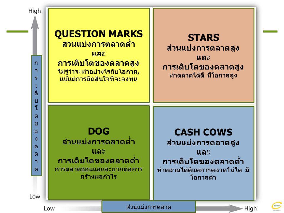 QUESTION MARKSส่วนแบ่งการตลาดต่ำ STARS DOG CASH COWS