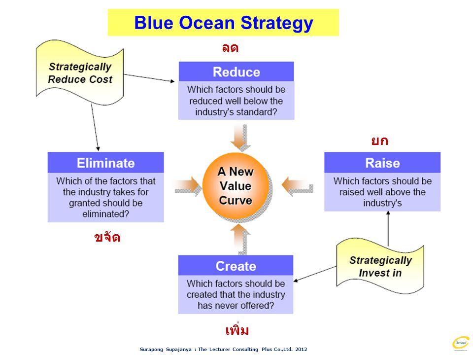 Blue Ocean Strategy ลด ยก ขจัด เพิ่ม