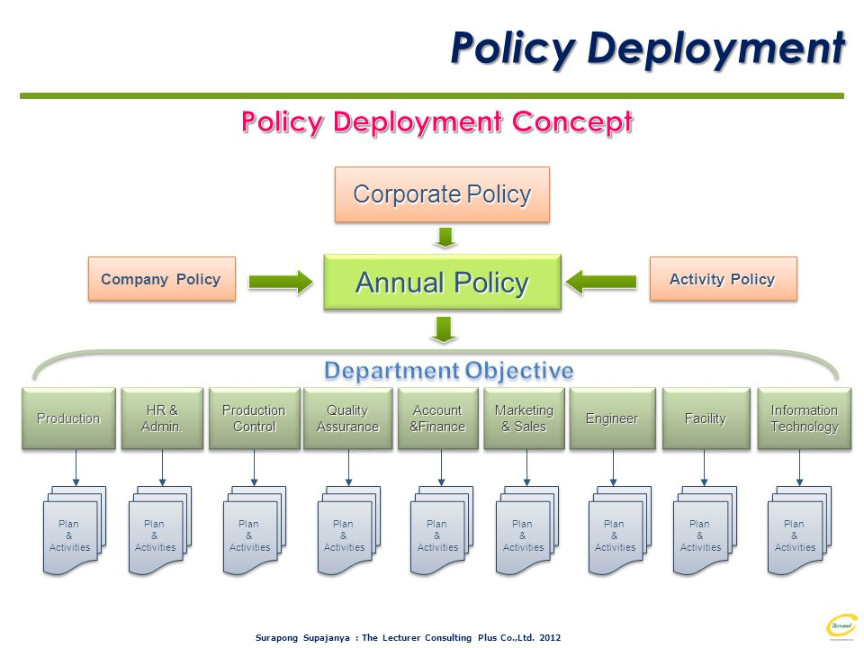 Policy Deployment Concept