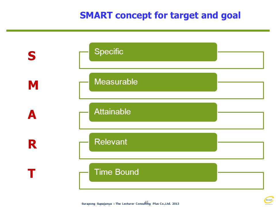 S M A R T SMART concept for target and goal Specific Measurable
