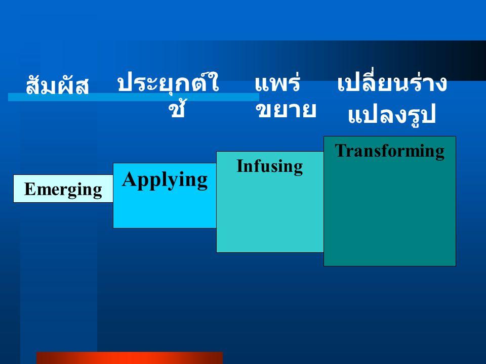 สัมผัส ประยุกต์ใช้ แพร่ขยาย เปลี่ยนร่าง แปลงรูป Applying Transforming