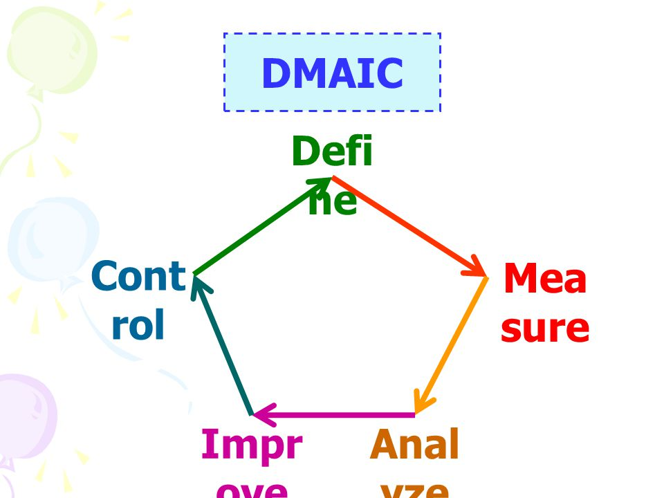 DMAIC Define Control Measure Improve Analyze