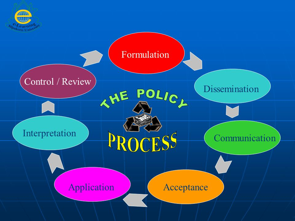 THE POLICY PROCESS Formulation Control / Review Dissemination