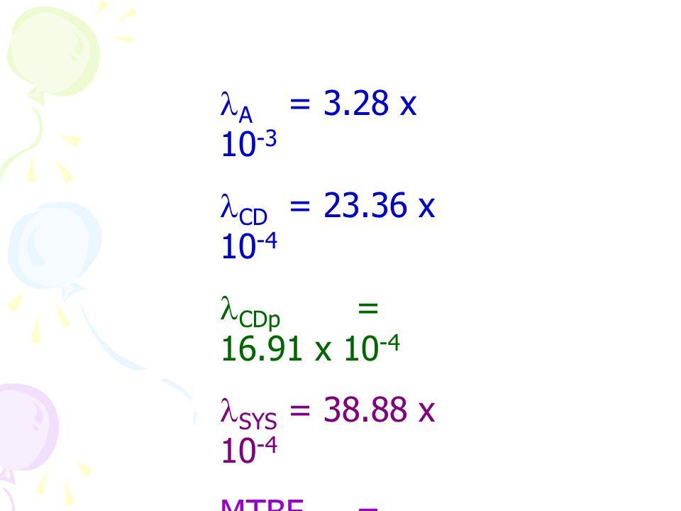 A = 3.28 x 10-3 CD = 23.36 x 10-4. CDp = 16.91 x 10-4. SYS = 38.88 x 10-4. MTBF = 10000 / 38.88.