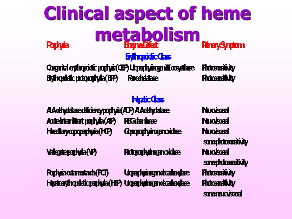 Clinical aspect of heme metabolism