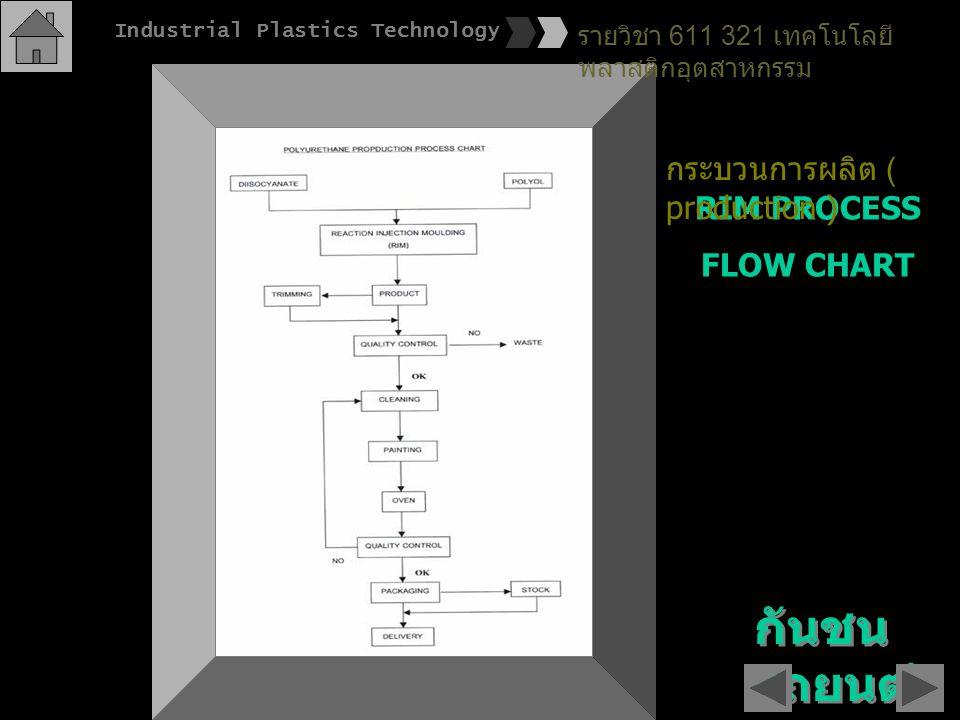 กันชนรถยนต์ กระบวนการผลิต ( production ) RIM PROCESS FLOW CHART