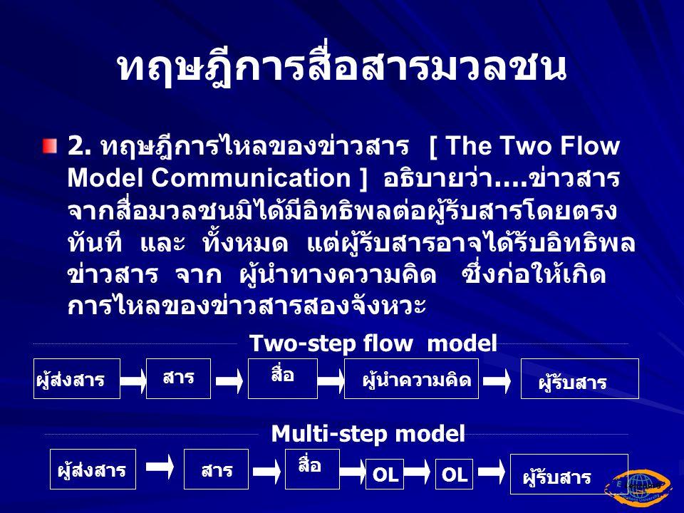 ทฤษฎีการสื่อสารมวลชน