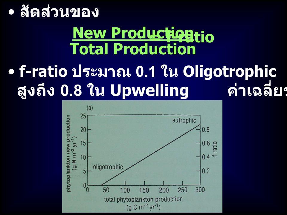 f-ratio ประมาณ 0.1 ใน Oligotrophic