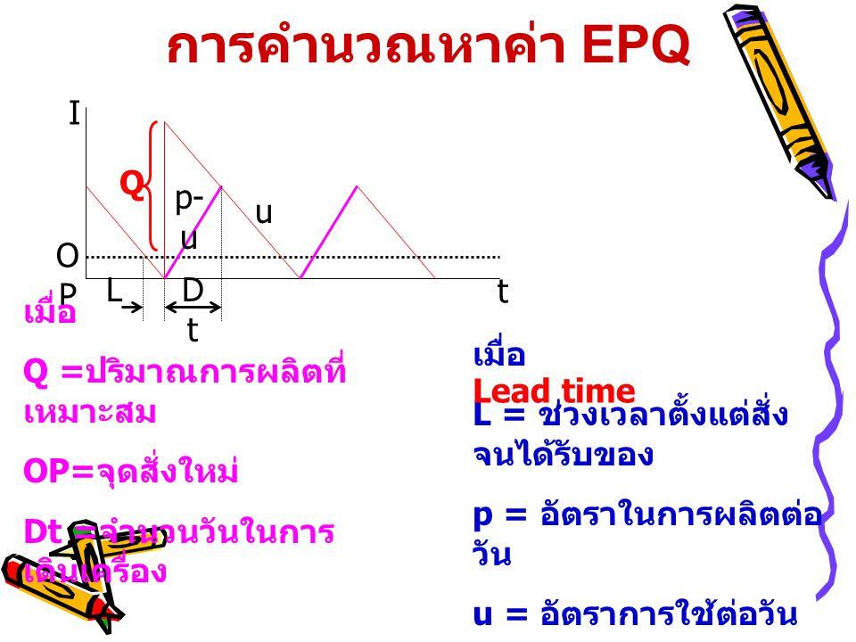 การคำนวณหาค่า EPQ t I Q p-u L Dt OP u เมื่อ Q =ปริมาณการผลิตที่เหมาะสม