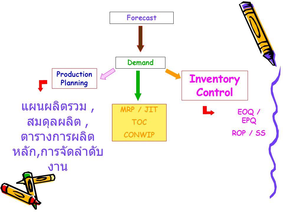 แผนผลิตรวม , สมดุลผลิต , ตารางการผลิตหลัก,การจัดลำดับงาน