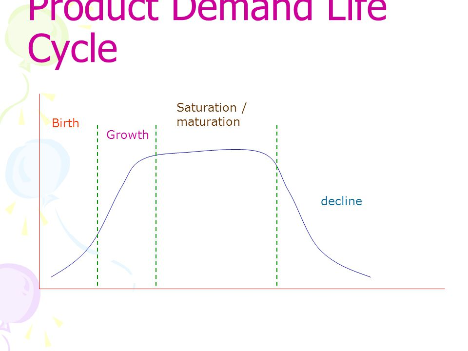 Product Demand Life Cycle