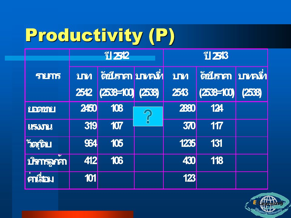 Productivity (P)