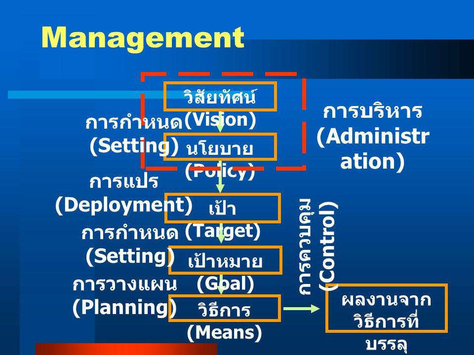 การบริหาร (Administration) ผลงานจากวิธีการที่บรรลุเป้าหมาย
