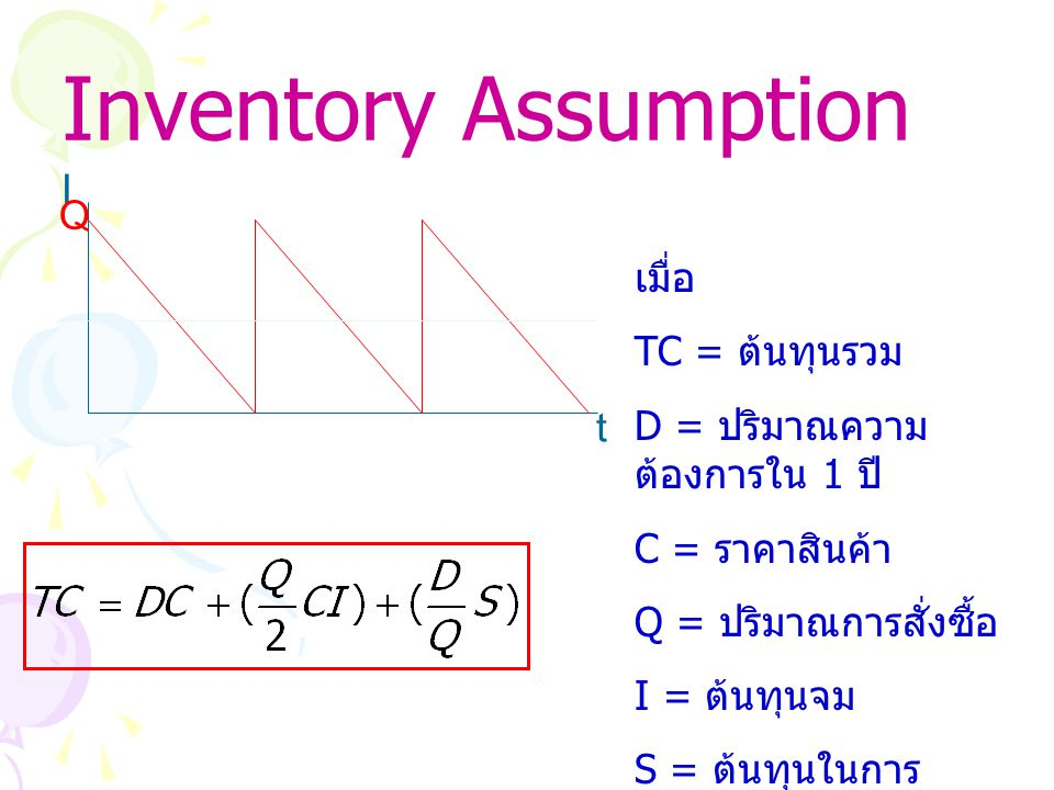 Inventory Assumption I Q เมื่อ TC = ต้นทุนรวม