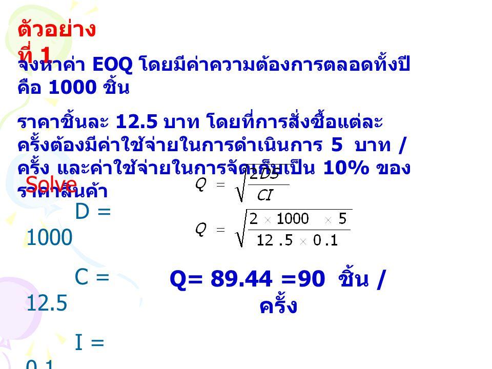 ตัวอย่างที่ 1 Solve D = 1000 C = 12.5 I = 0.1 S = 5
