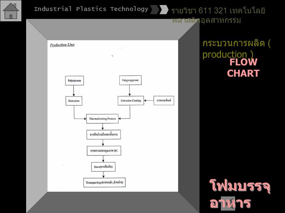 โฟมบรรจุอาหาร กระบวนการผลิต ( production ) FLOW CHART