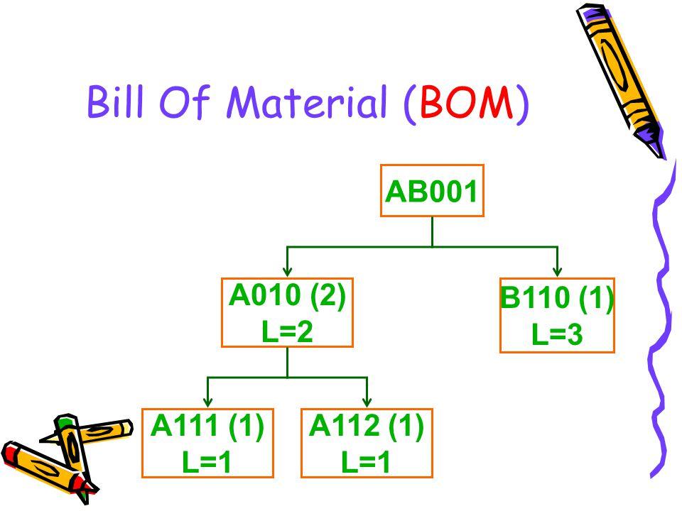Bill Of Material (BOM) AB001 A010 (2) L=2 B110 (1) L=3 A111 (1) L=1