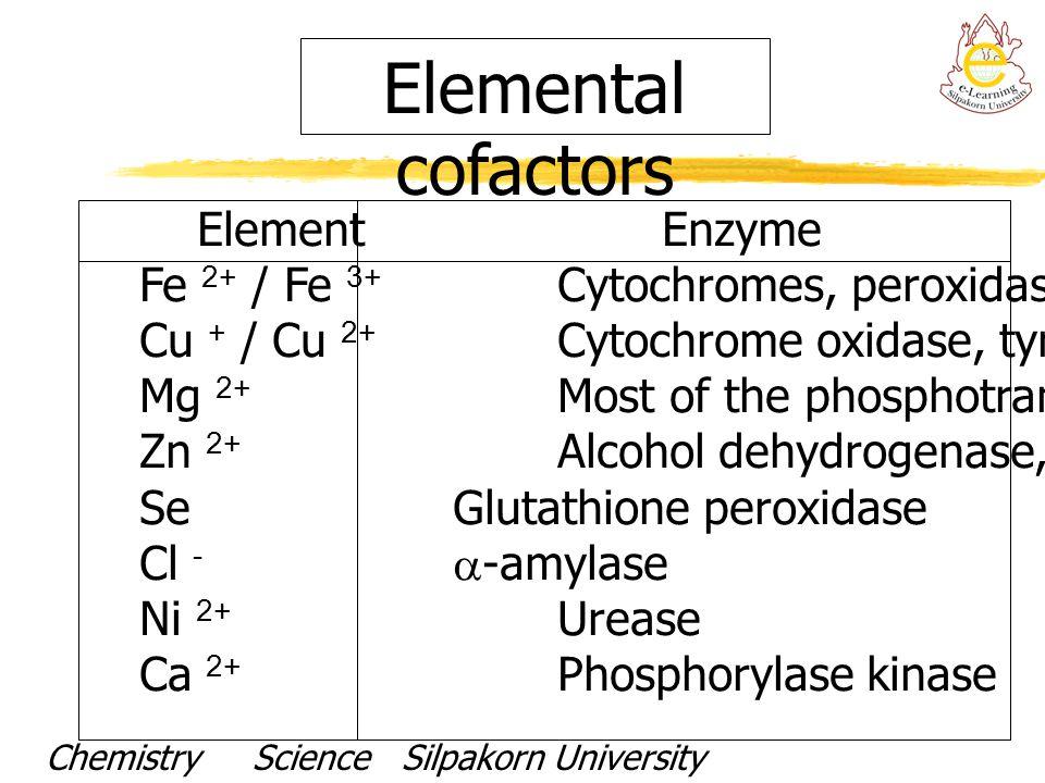 Elemental cofactors Element Enzyme