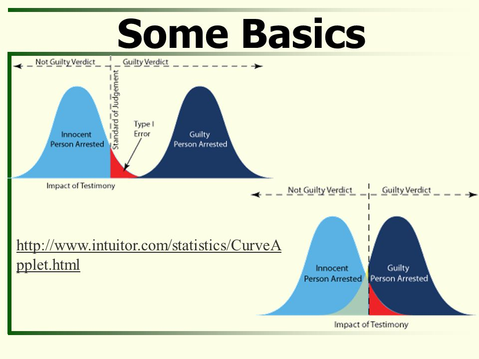 Some Basics http://www.intuitor.com/statistics/CurveApplet.html