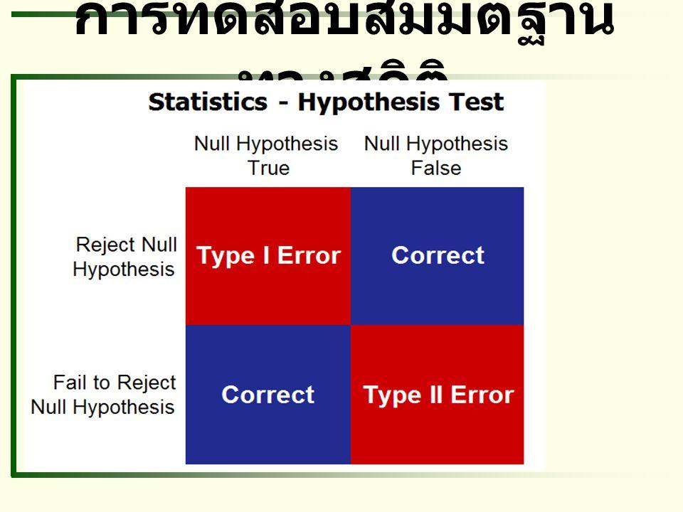 การทดสอบสมมติฐานทางสถิติ