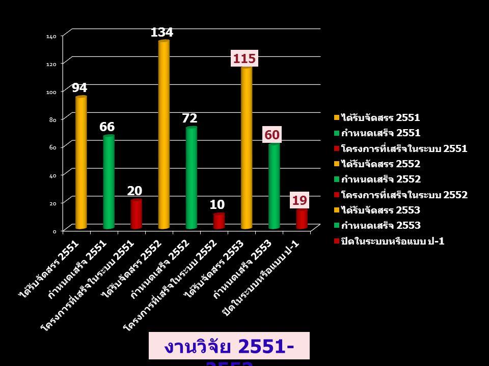 งานวิจัย 2551-2553