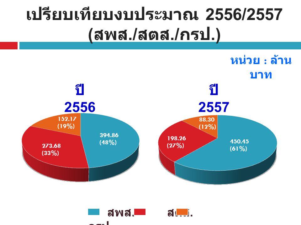 เปรียบเทียบงบประมาณ 2556/2557 (สพส./สตส./กรป.)