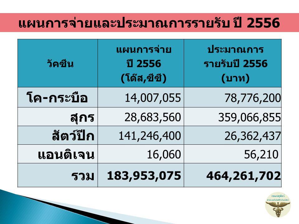 แผนการจ่ายและประมาณการรายรับ ปี 2556