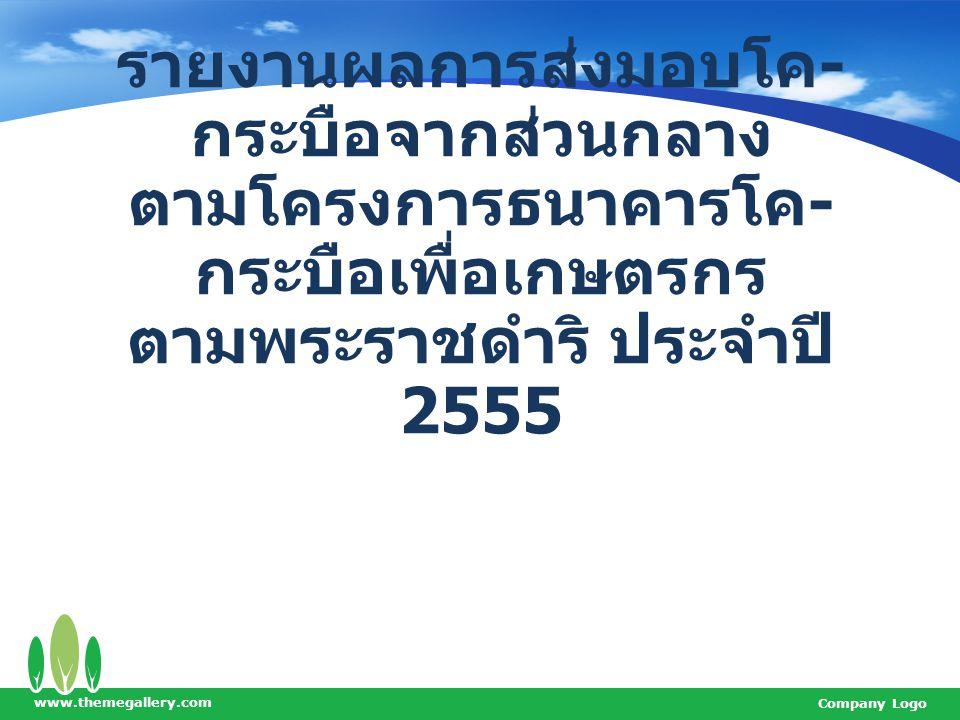 รายงานผลการส่งมอบโค-กระบือจากส่วนกลาง ตามโครงการธนาคารโค-กระบือเพื่อเกษตรกร ตามพระราชดำริ ประจำปี 2555
