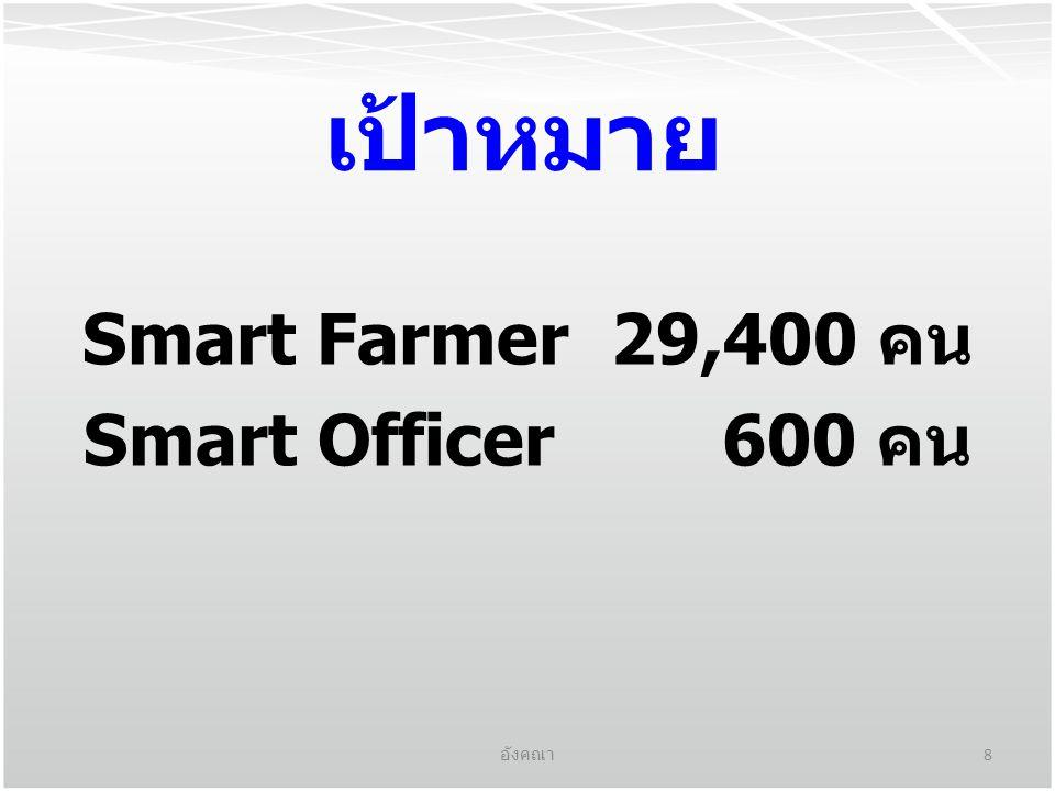 Smart Farmer 29,400 คน Smart Officer 600 คน