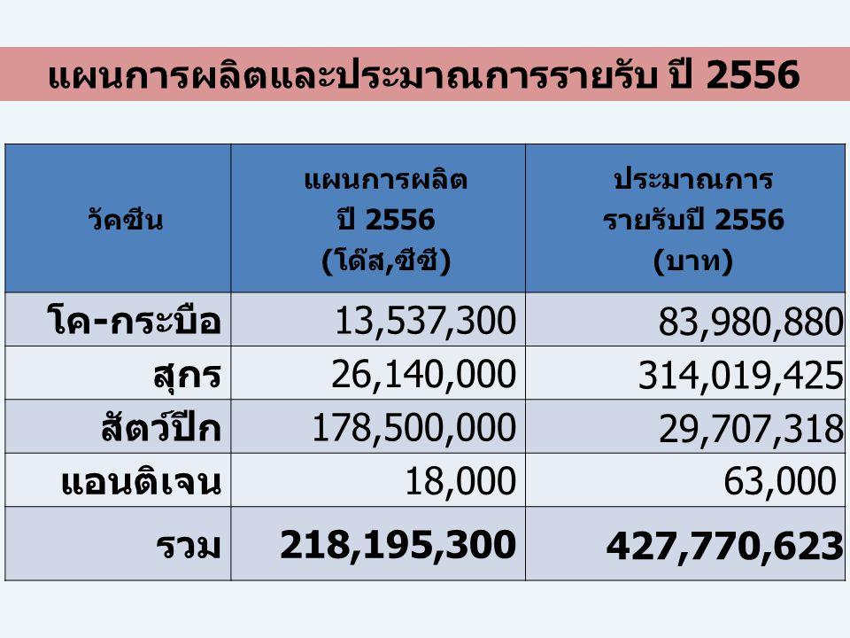 แผนการผลิตและประมาณการรายรับ ปี 2556