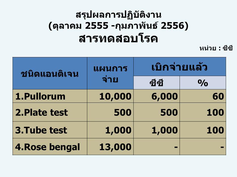 (ตุลาคม 2555 -กุมภาพันธ์ 2556) สารทดสอบโรค