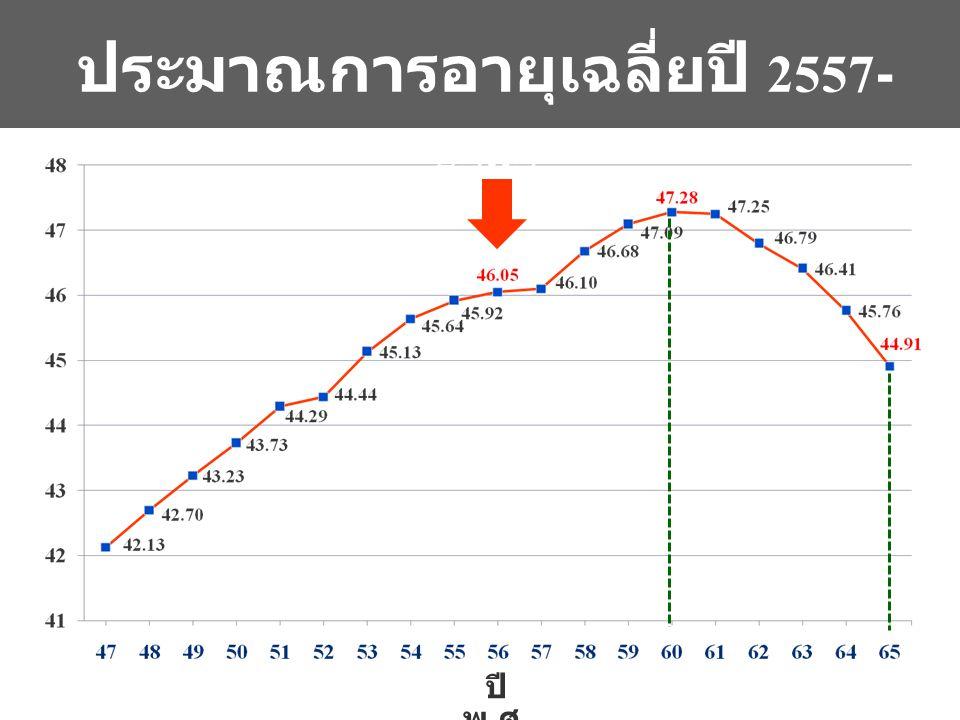 ประมาณการอายุเฉลี่ยปี 2557-2565