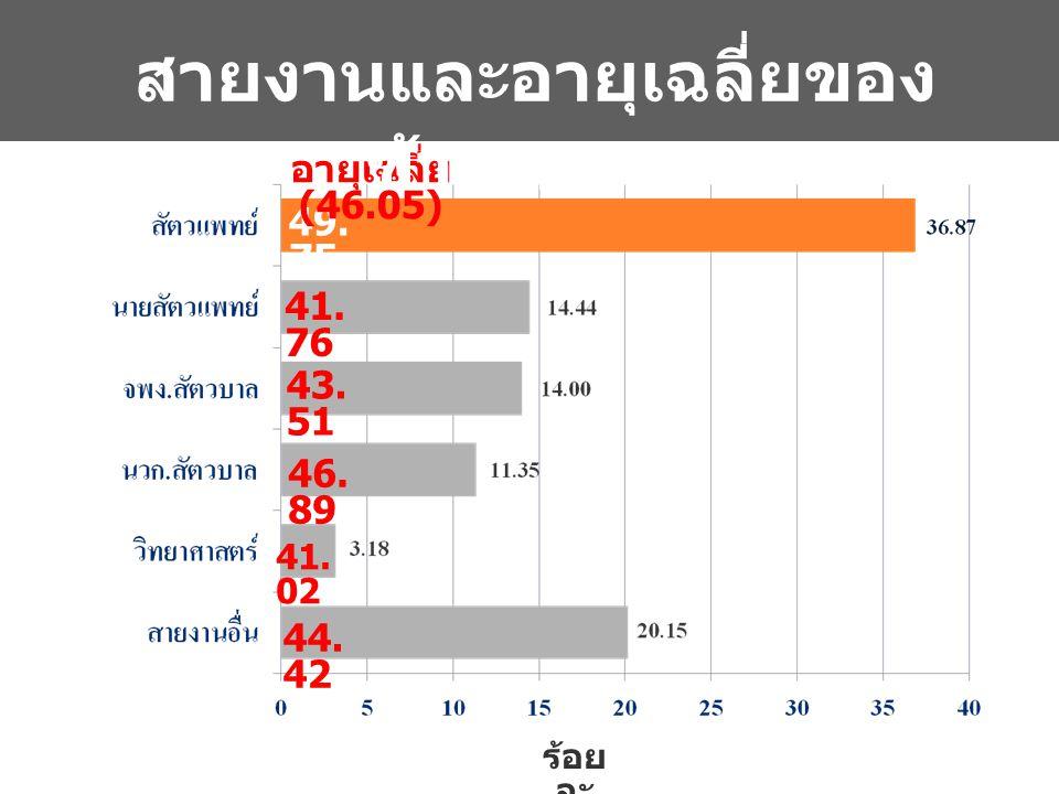 สายงานและอายุเฉลี่ยของข้าราชการ