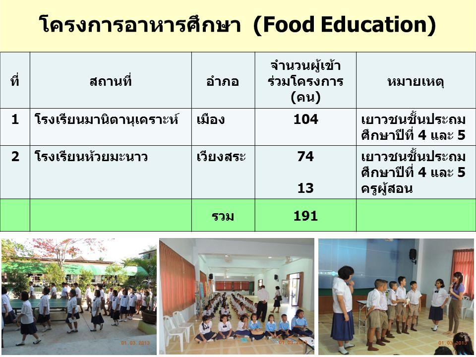 โครงการอาหารศึกษา (Food Education)