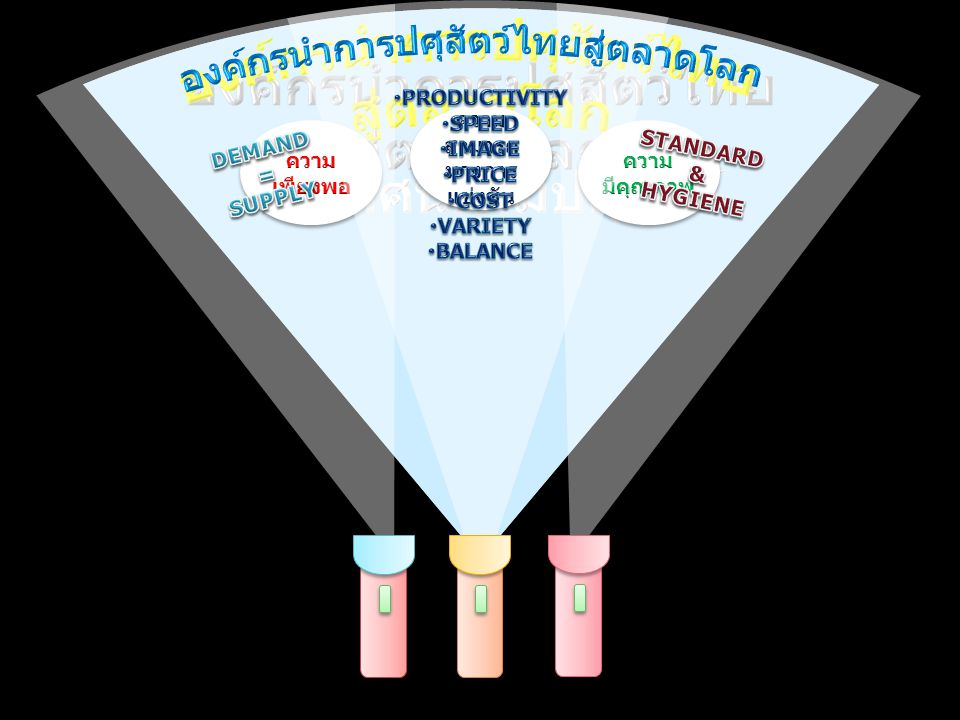 องค์กรนำการปศุสัตว์ไทย สู่ตลาดโลก