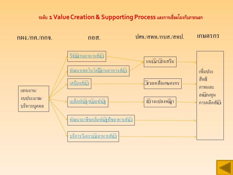 ระดับ 1 Value Creation & Supporting Process และการเชื่อมโยงกับภายนอก