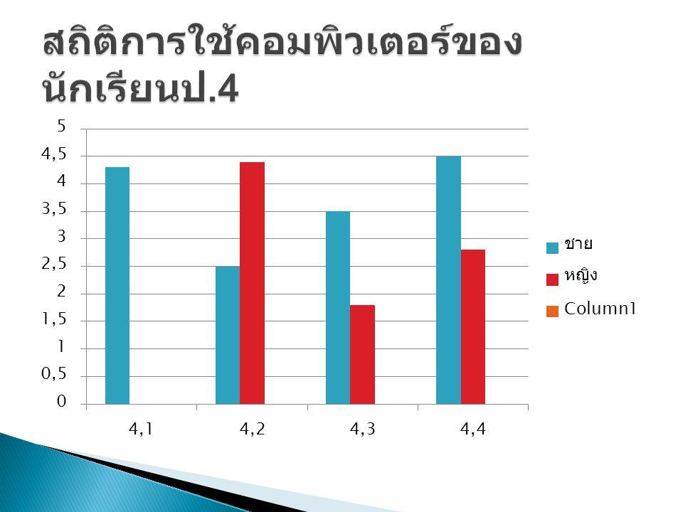 สถิติการใช้คอมพิวเตอร์ของนักเรียนป.4