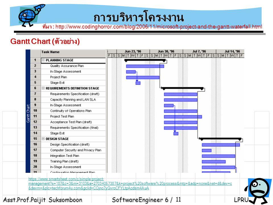 การบริหารโครงงาน Gantt Chart (ตัวอย่าง)