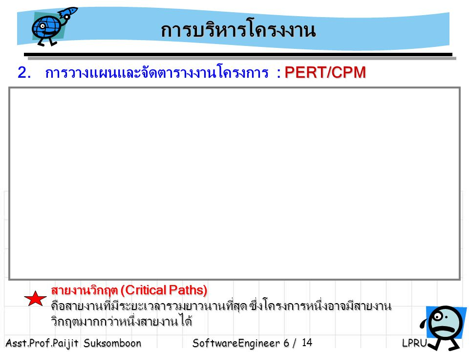 การบริหารโครงงาน 2. การวางแผนและจัดตารางงานโครงการ : PERT/CPM. TE = 11. TE = 18.5. 2. 5. 5. TE = 5.