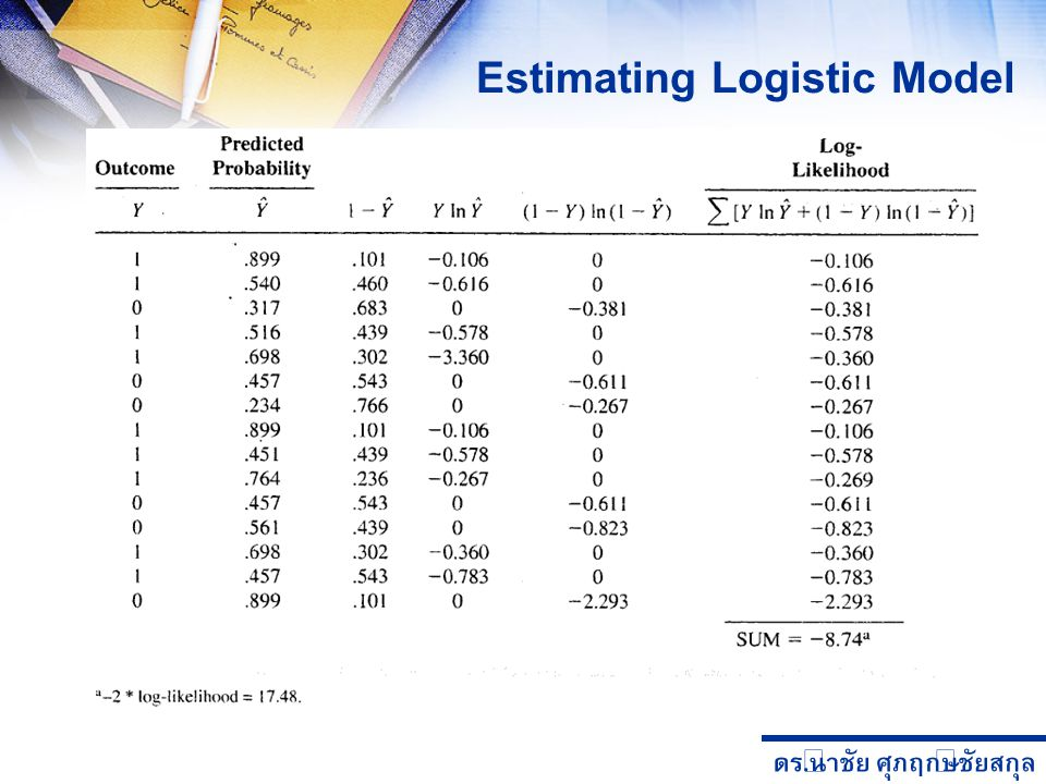 Estimating Logistic Model