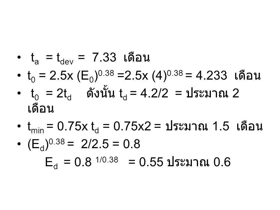 ta = tdev = 7.33 เดือน t0 = 2.5x (E0)0.38 =2.5x (4)0.38 = 4.233 เดือน. t0 = 2td ดังนั้น td = 4.2/2 = ประมาณ 2 เดือน.