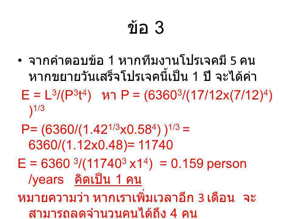 ข้อ 3 จากคำตอบข้อ 1 หากทีมงานโปรเจคมี 5 คน หากขยายวันเสร็จโปรเจคนี้เป็น 1 ปี จะได้ค่า. E = L3/(P3t4) หา P = (63603/(17/12x(7/12)4) )1/3.