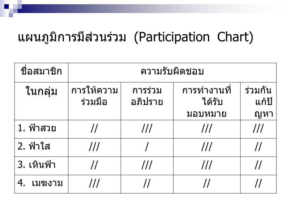 แผนภูมิการมีส่วนร่วม (Participation Chart)