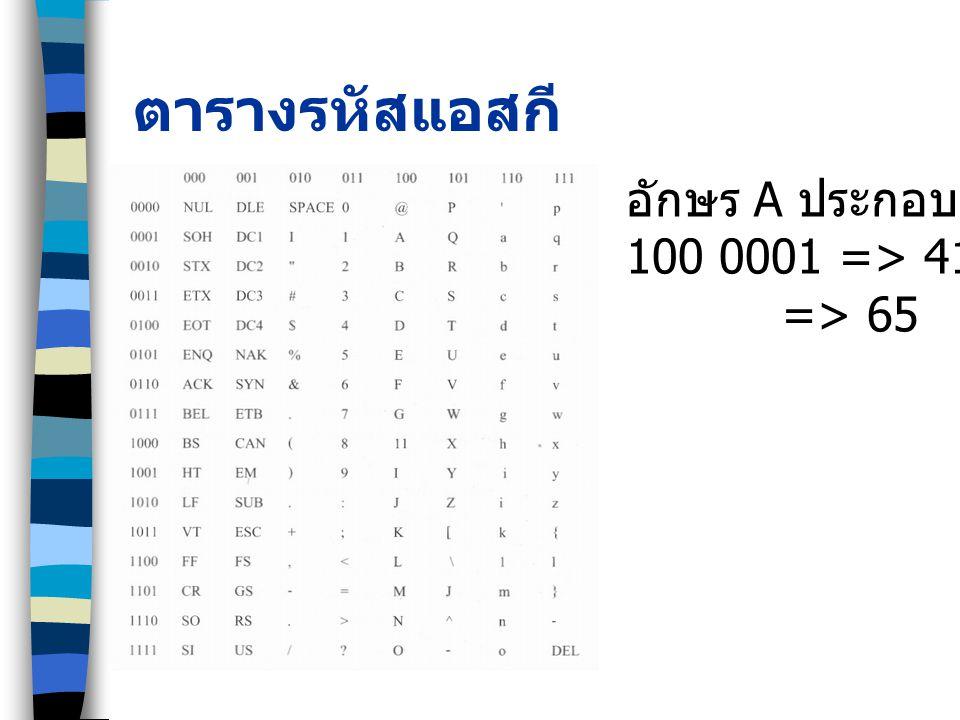 ตารางรหัสแอสกี อักษร A ประกอบด้วย 100 0001 => 4116 => 65