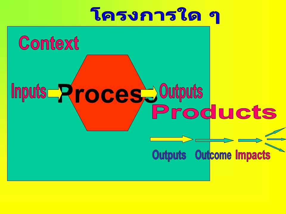 Process โครงการใด ๆ Context Inputs Outputs Products Outputs Outcome