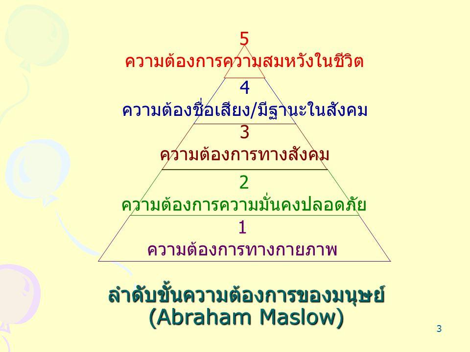 ลำดับขั้นความต้องการของมนุษย์ (Abraham Maslow)
