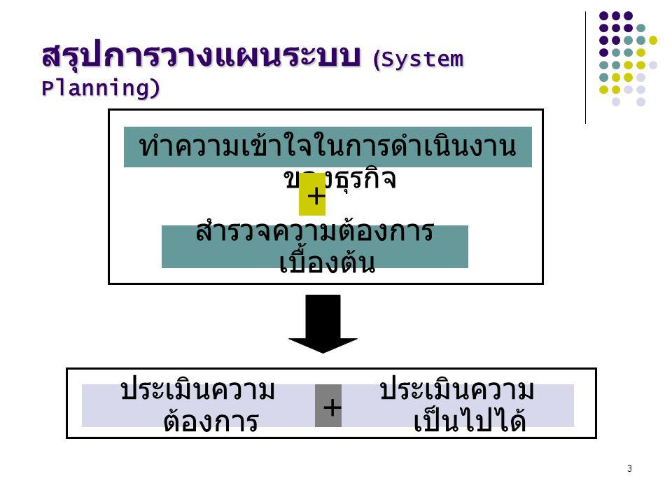 สรุปการวางแผนระบบ (System Planning)