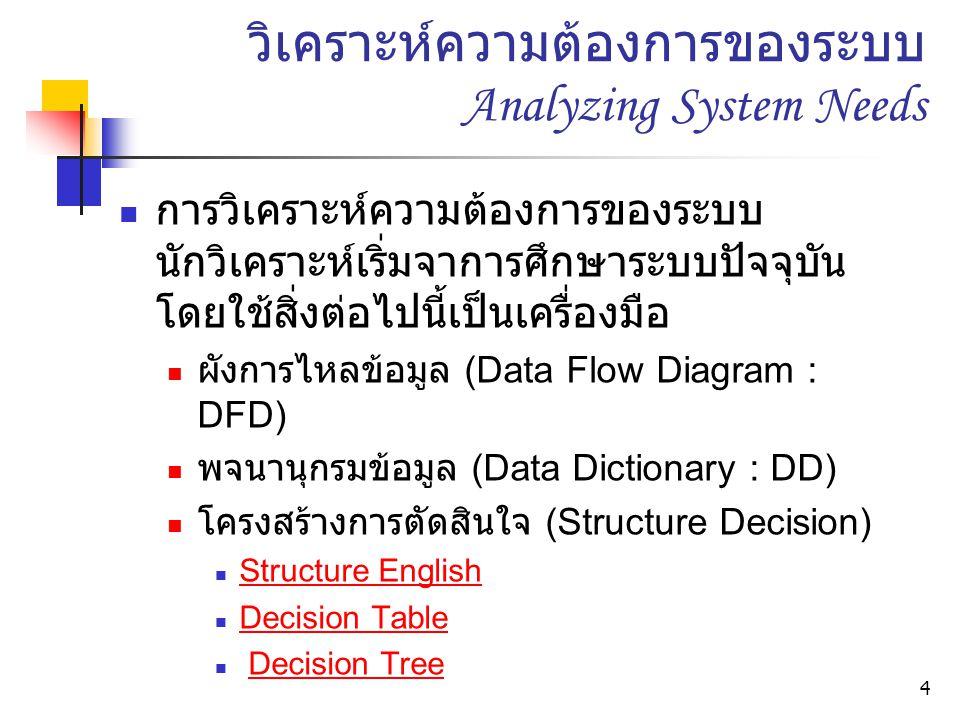 วิเคราะห์ความต้องการของระบบ Analyzing System Needs