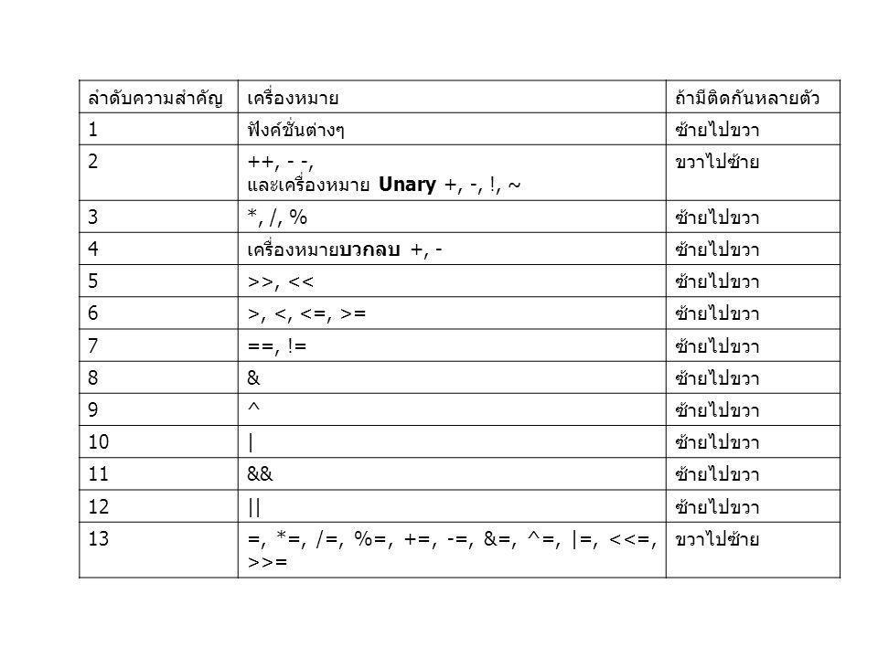 ลำดับความสำคัญ เครื่องหมาย. ถ้ามีติดกันหลายตัว. 1. ฟังค์ชั่นต่างๆ. ซ้ายไปขวา. 2. ++, - -, และเครื่องหมาย Unary +, -, !, ~